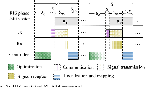 Figure 3 for Wireless Indoor Simultaneous Localization and Mapping Using Reconfigurable Intelligent Surface