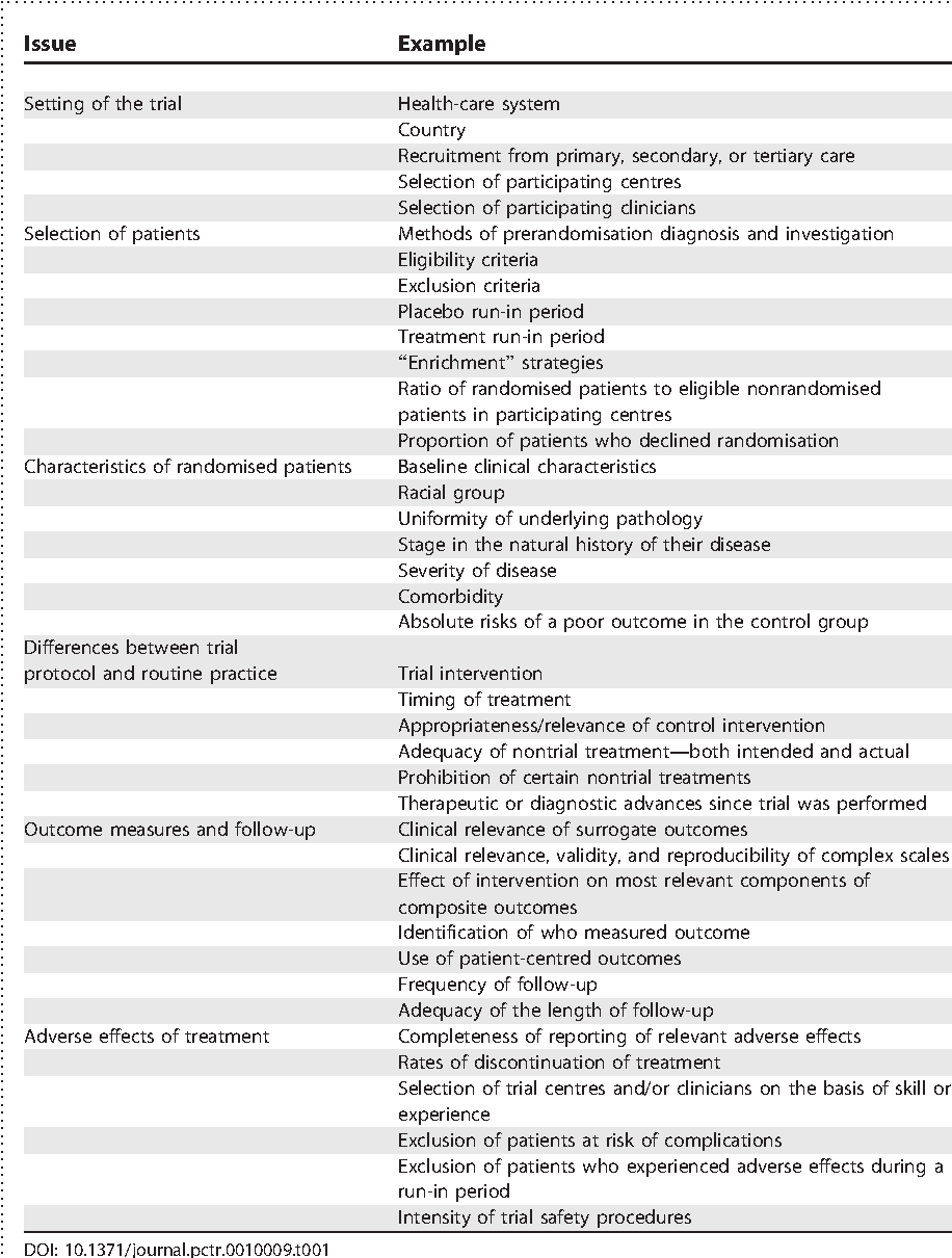 Factors That Can Affect The External Validity Of Randomised