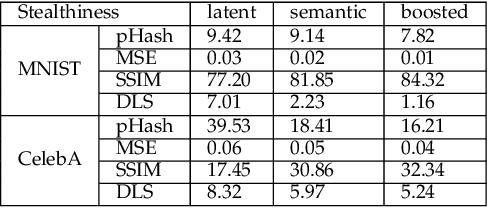 Figure 2 for Generating Semantic Adversarial Examples via Feature Manipulation