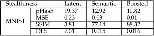 Figure 4 for Generating Semantic Adversarial Examples via Feature Manipulation