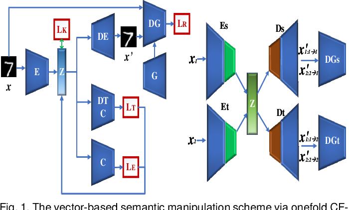 Figure 1 for Generating Semantic Adversarial Examples via Feature Manipulation