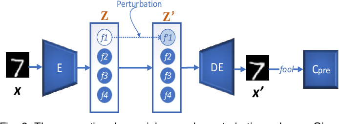 Figure 3 for Generating Semantic Adversarial Examples via Feature Manipulation