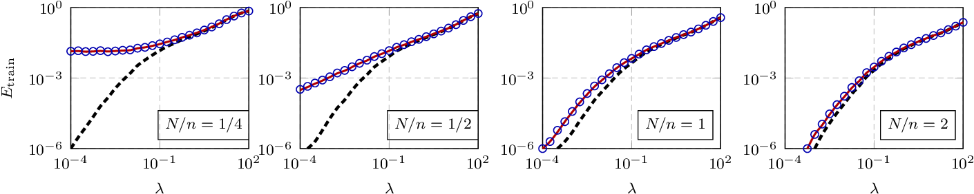 Figure 3 for A random matrix analysis of random Fourier features: beyond the Gaussian kernel, a precise phase transition, and the corresponding double descent