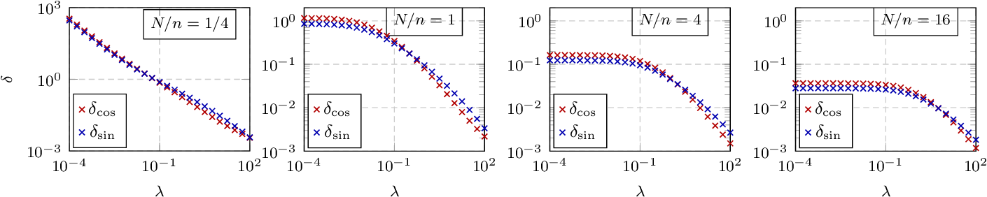 Figure 4 for A random matrix analysis of random Fourier features: beyond the Gaussian kernel, a precise phase transition, and the corresponding double descent