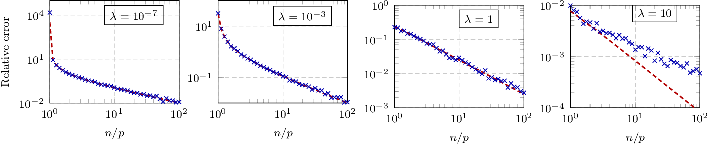 Figure 1 for A random matrix analysis of random Fourier features: beyond the Gaussian kernel, a precise phase transition, and the corresponding double descent