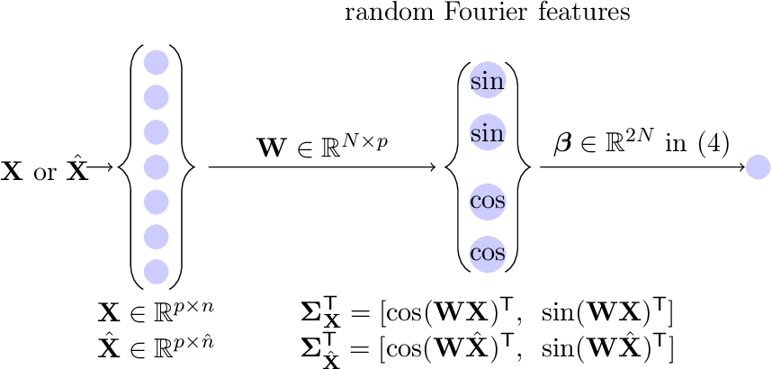 Figure 2 for A random matrix analysis of random Fourier features: beyond the Gaussian kernel, a precise phase transition, and the corresponding double descent