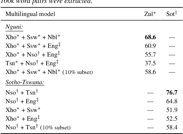 Figure 2 for Multilingual transfer of acoustic word embeddings improves when training on languages related to the target zero-resource language