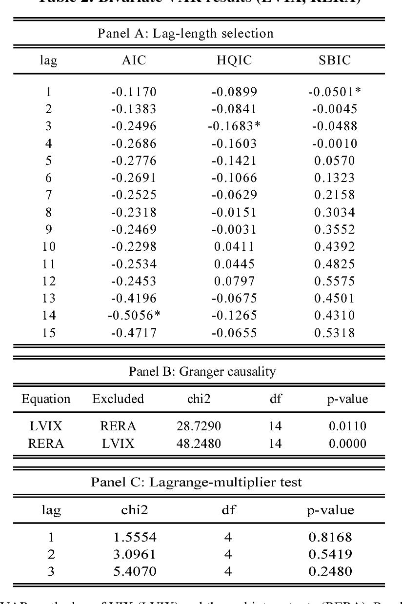 Table 2: Bivariate VAR results (LVIX, RERA)
