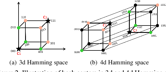 Figure 3 for Central Similarity Hashing via Hadamard matrix
