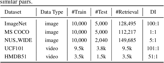 Figure 2 for Central Similarity Hashing via Hadamard matrix