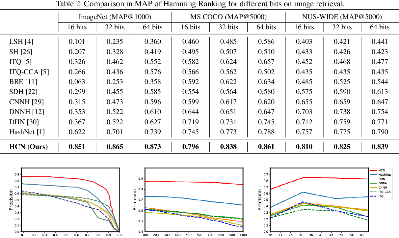 Figure 4 for Central Similarity Hashing via Hadamard matrix