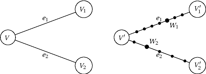 Figure 1: Illustration of the proof of Lemma 5; the situation inG is on the left, and the situation inG ′ is on the right.