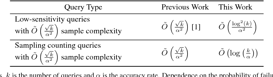 Figure 1 for Sublinear-Time Adaptive Data Analysis