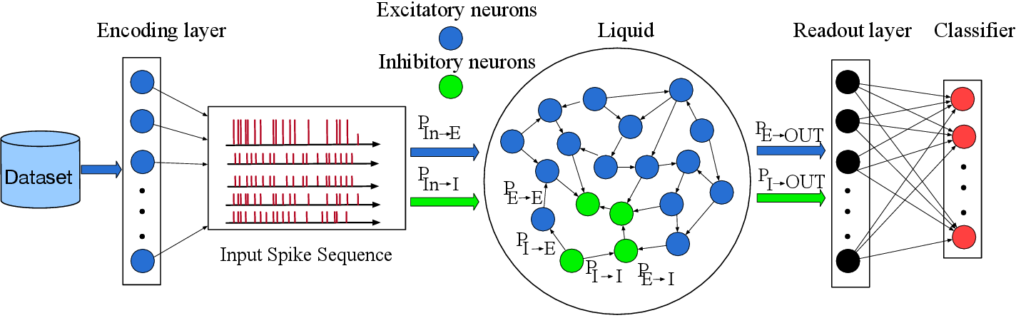 Figure 1 for A Neural Architecture Search based Framework for Liquid State Machine Design