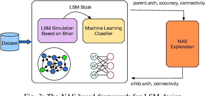 Figure 3 for A Neural Architecture Search based Framework for Liquid State Machine Design