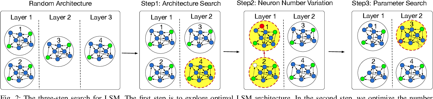 Figure 2 for A Neural Architecture Search based Framework for Liquid State Machine Design