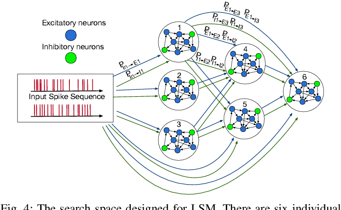 Figure 4 for A Neural Architecture Search based Framework for Liquid State Machine Design