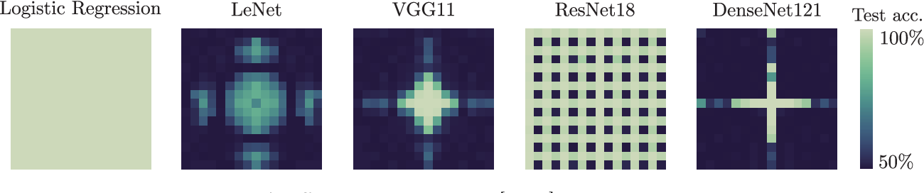 Figure 1 for Neural Anisotropy Directions