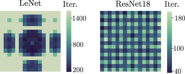 Figure 2 for Neural Anisotropy Directions