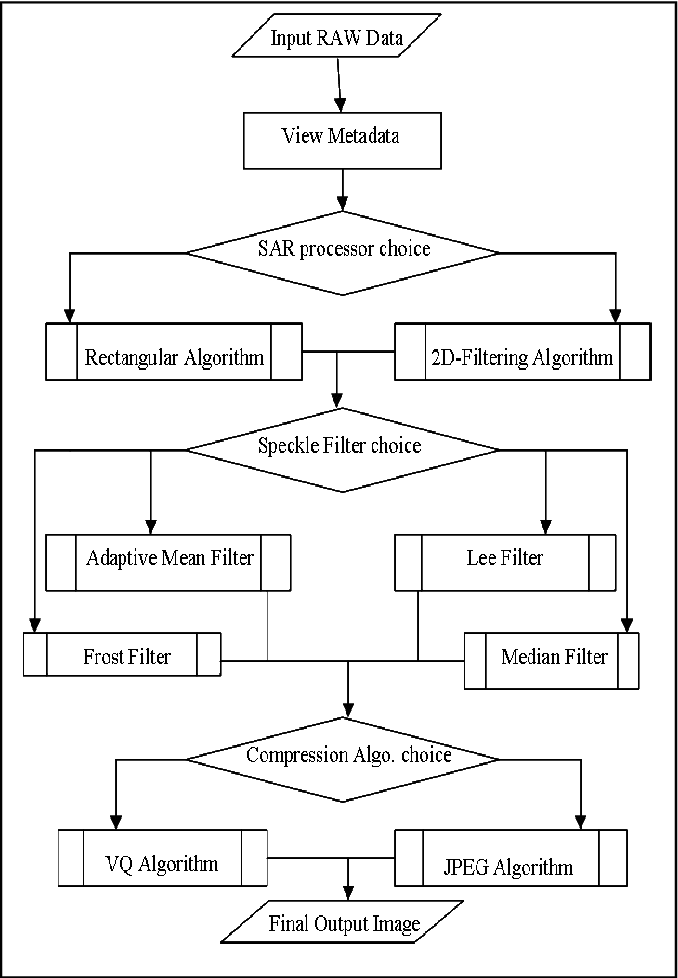 Figure 2 from MATLAB-based toolkit for an introductory course in SAR