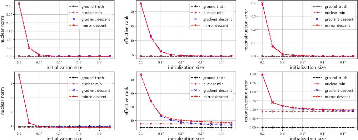 Figure 1 for Implicit Regularization in Matrix Sensing via Mirror Descent