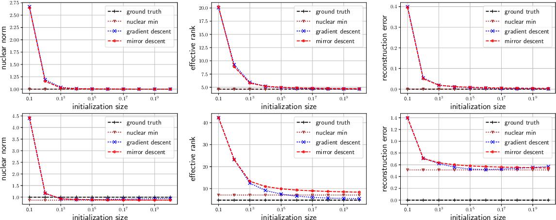 Figure 2 for Implicit Regularization in Matrix Sensing via Mirror Descent