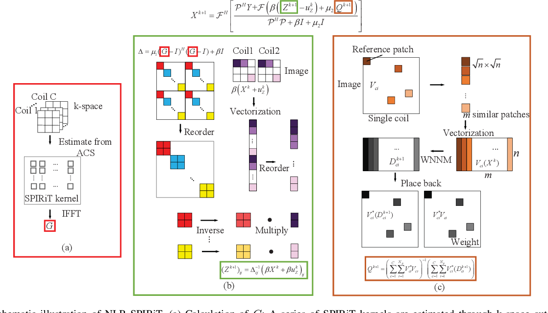 Figure 1 for Iterative Self-consistent Parallel Magnetic Resonance Imaging Reconstruction based on Nonlocal Low-Rank Regularization