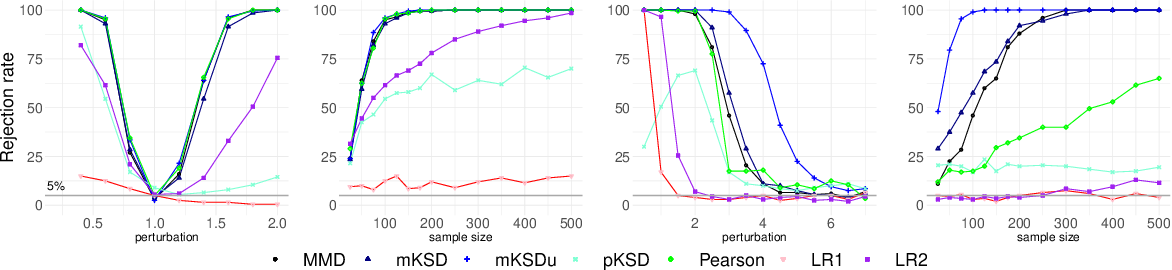 Figure 3 for Kernelized Stein Discrepancy Tests of Goodness-of-fit for Time-to-Event Data