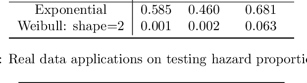 Figure 2 for Kernelized Stein Discrepancy Tests of Goodness-of-fit for Time-to-Event Data