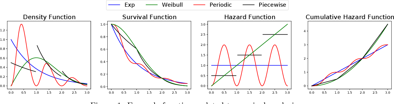 Figure 1 for Kernelized Stein Discrepancy Tests of Goodness-of-fit for Time-to-Event Data