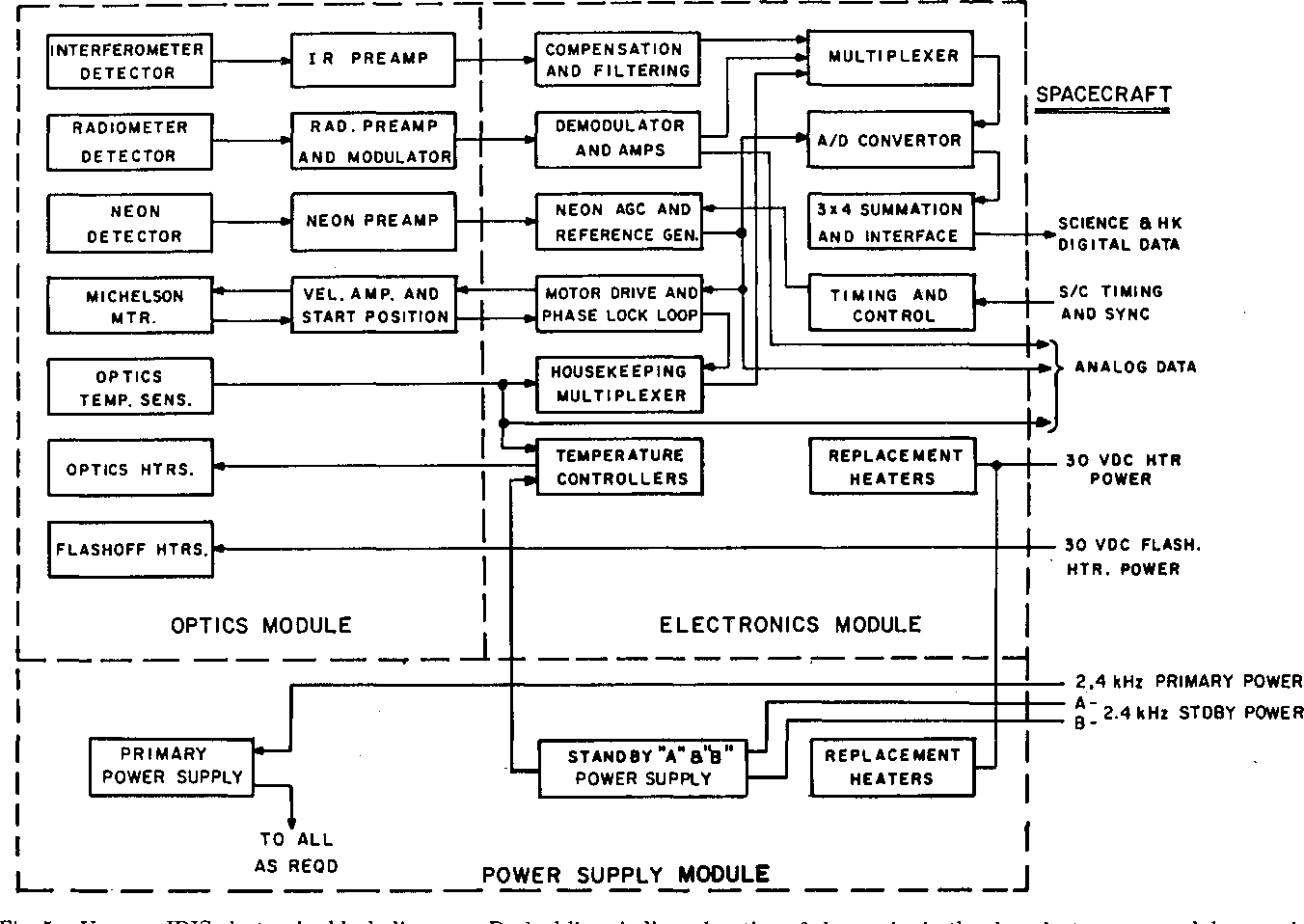 Figure 5 From Infrared Spectrometer For Voyager Semantic Scholar Electronics Block Diagram Iris Dashed Lines Indicate Location Of