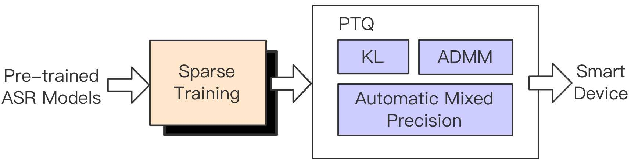 Figure 3 for Extremely Low Footprint End-to-End ASR System for Smart Device