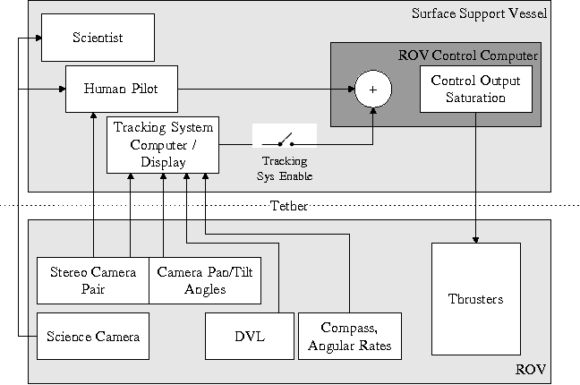 Figure 3. Block diagram of tracking system hardware and its interaction with the human ROV pilot and scientist.