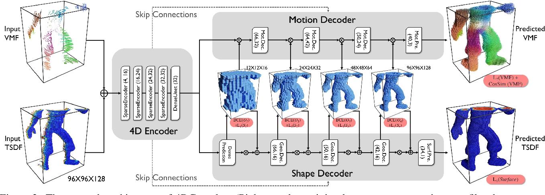 Figure 2 for 4DComplete: Non-Rigid Motion Estimation Beyond the Observable Surface