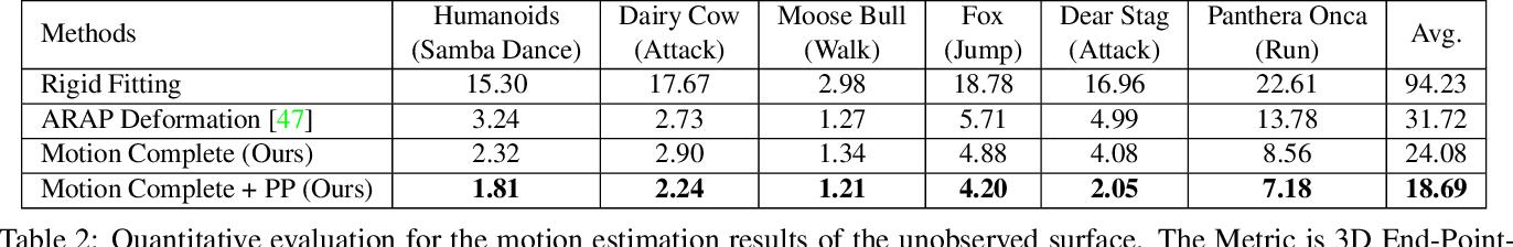Figure 3 for 4DComplete: Non-Rigid Motion Estimation Beyond the Observable Surface
