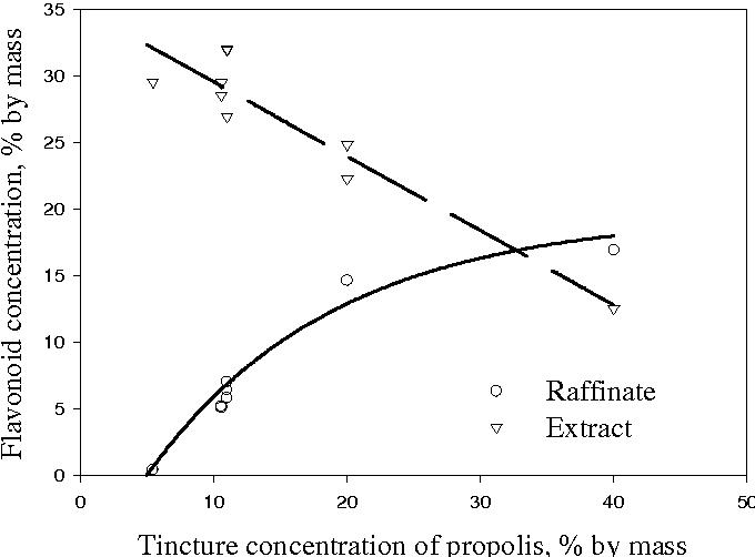 Supercritical antisolvent fractionation of propolis tincture
