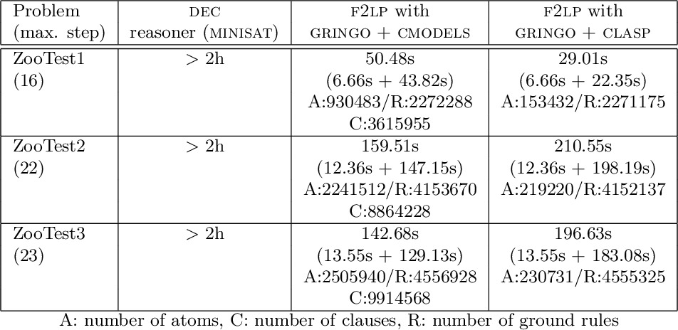 Figure 3 for Reformulating the Situation Calculus and the Event Calculus in the General Theory of Stable Models and in Answer Set Programming