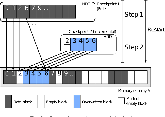 Reducing Application-level Checkpoint File Sizes: Towards Scalable