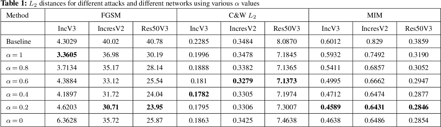 Figure 2 for Attack Type Agnostic Perceptual Enhancement of Adversarial Images
