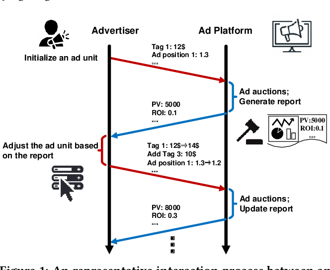 Figure 1 for A Deep Prediction Network for Understanding Advertiser Intent and Satisfaction