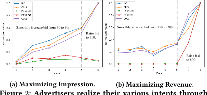 Figure 3 for A Deep Prediction Network for Understanding Advertiser Intent and Satisfaction