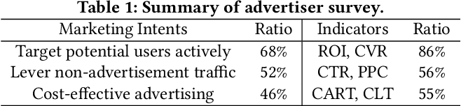 Figure 2 for A Deep Prediction Network for Understanding Advertiser Intent and Satisfaction