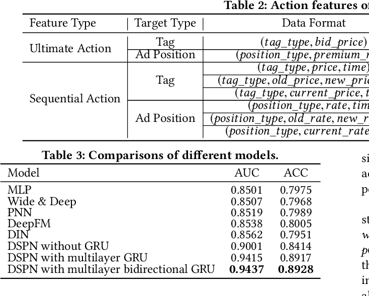 Figure 4 for A Deep Prediction Network for Understanding Advertiser Intent and Satisfaction