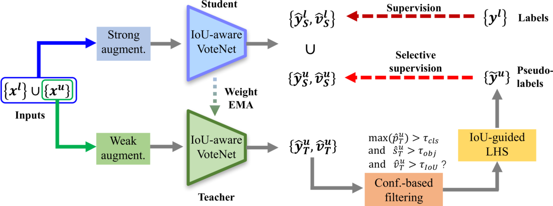 Figure 1 for 3DIoUMatch: Leveraging IoU Prediction for Semi-Supervised 3D Object Detection