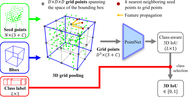 Figure 3 for 3DIoUMatch: Leveraging IoU Prediction for Semi-Supervised 3D Object Detection
