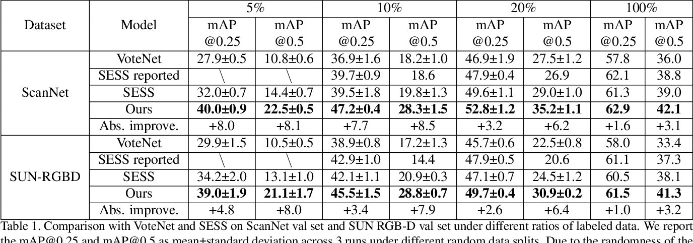 Figure 2 for 3DIoUMatch: Leveraging IoU Prediction for Semi-Supervised 3D Object Detection