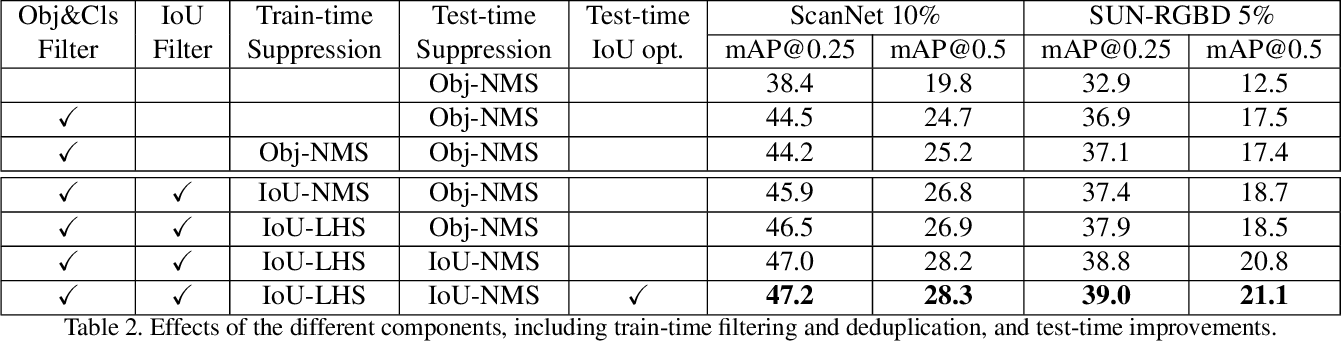 Figure 4 for 3DIoUMatch: Leveraging IoU Prediction for Semi-Supervised 3D Object Detection