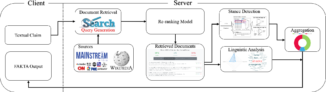 Figure 1 for FAKTA: An Automatic End-to-End Fact Checking System