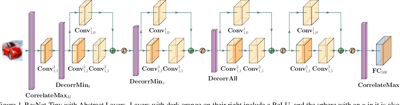 Figure 1 for A Provable Defense for Deep Residual Networks