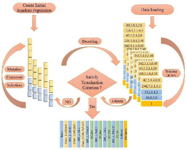 Figure 1 for Autonomous Deep Learning: A Genetic DCNN Designer for Image Classification